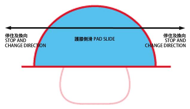 agility pad slide